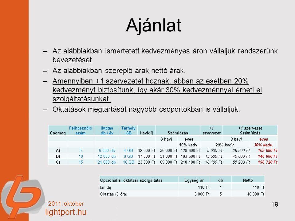 2011. október lightport.hu 19 Ajánlat –Az alábbiakban ismertetett kedvezményes áron vállaljuk rendszerünk bevezetését. –Az alábbiakban szereplő árak n