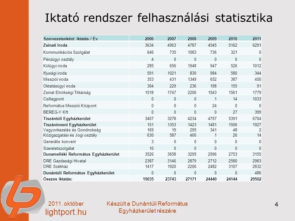 2011. október lightport.hu Készült a Dunántúli Református Egyházkerület részére 4 Iktató rendszer felhasználási statisztika Szervezetenként iktatás /