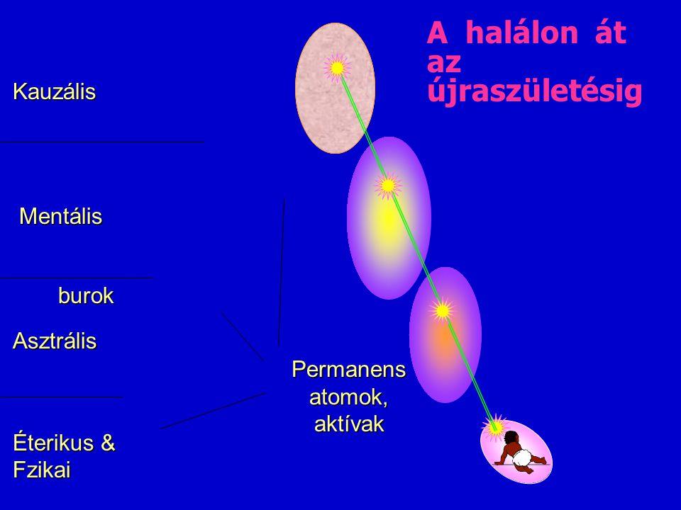 A halálon át az újraszületésig Éterikus & Fzikai Asztrális Mentális Kauzális Permanens atomok, aktívak burok