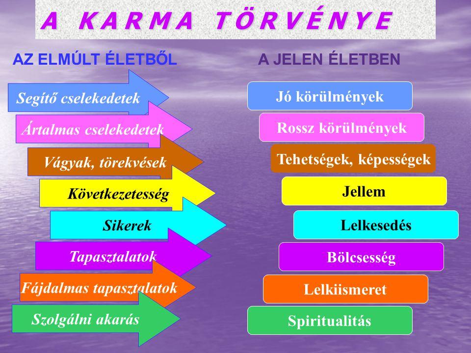 A K A R M A T Ö R V É N Y E Segítő cselekedetek Jó körülmények Ártalmas cselekedetek Rossz körülmények Vágyak, törekvések Tehetségek, képességek Követ