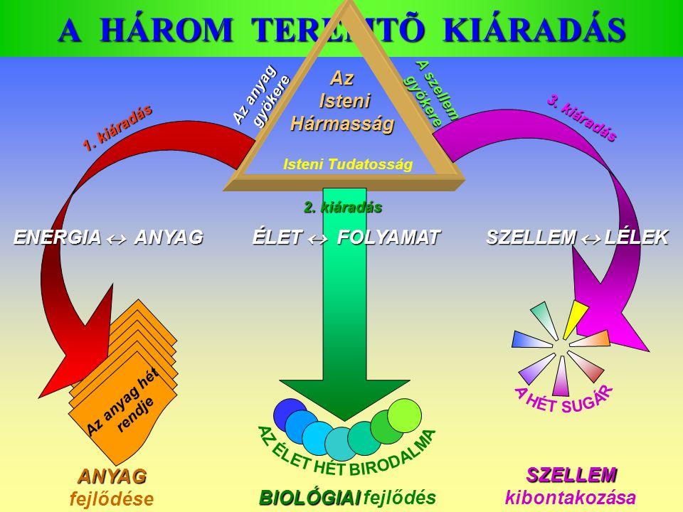 A HÁROM TEREMTÕ KIÁRADÁS Isteni Tudatosság A szellem gyökere Az anyag gyökere 1. kiáradás 3. kiáradás 2. kiáradás ÉLET  FOLYAMAT ENERGIA  ANYAG SZEL
