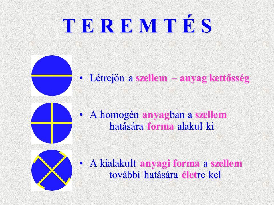 T E R E M T É S Létrejön a szellem – anyag kettősségLétrejön a szellem – anyag kettősség A homogén anyagban a szellem hatására forma alakul kiA homogé