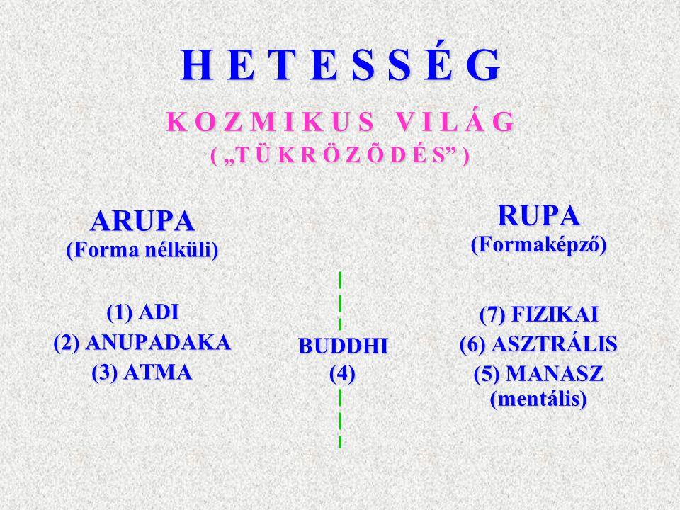 H E T E S S É G ARUPA (Forma nélküli) (1) ADI (2) ANUPADAKA (3) ATMA RUPA(Formaképző) (7) FIZIKAI (6) ASZTRÁLIS (5) MANASZ (mentális) BUDDHI(4) K O Z