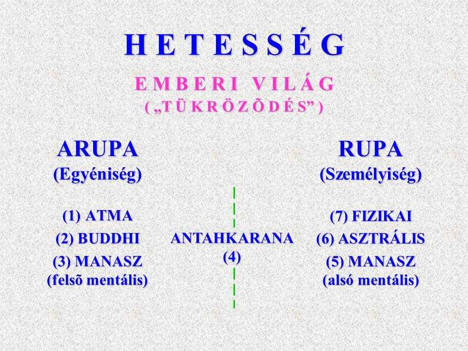 H E T E S S É G ARUPA(Egyéniség) (1) ATMA (2) BUDDHI (3) MANASZ (felsõ mentális) RUPA(Személyiség) (7) FIZIKAI (6) ASZTRÁLIS (5) MANASZ (alsó mentális