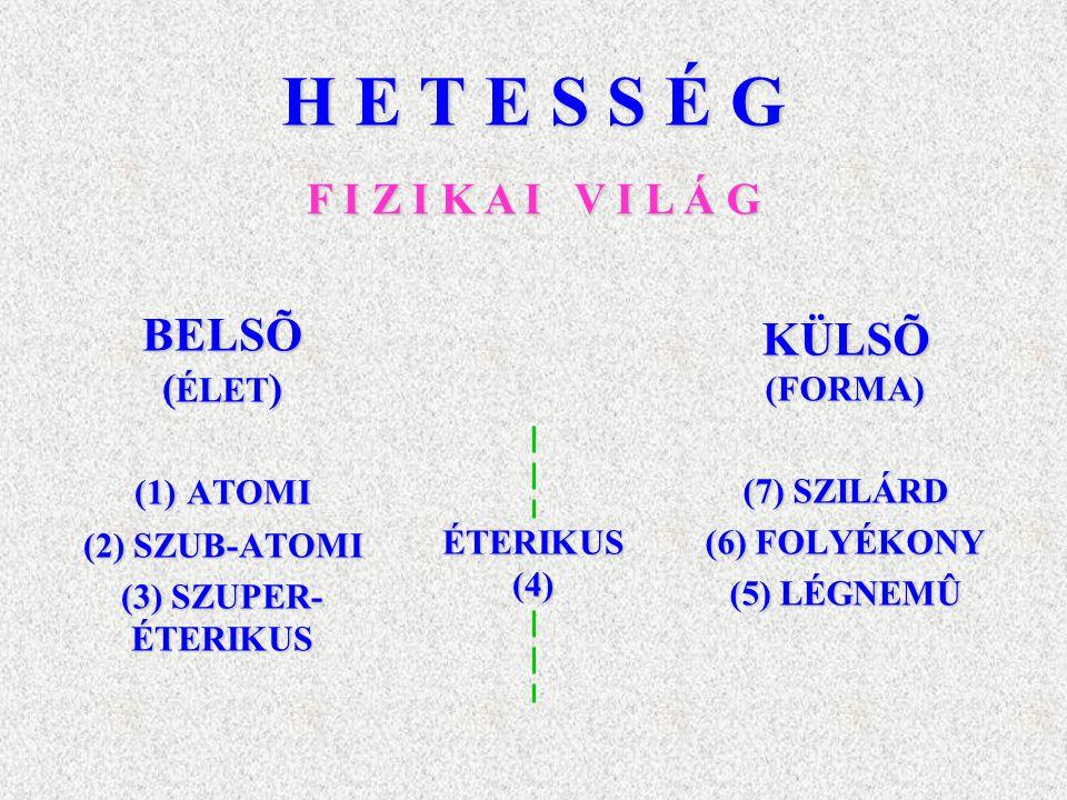 H E T E S S É G BELSÕ ( ÉLET ) (1) ATOMI (2) SZUB-ATOMI (3) SZUPER- ÉTERIKUS KÜLSÕ (FORMA) (7) SZILÁRD (6) FOLYÉKONY (5) LÉGNEMÛ ÉTERIKUS(4) F I Z I K