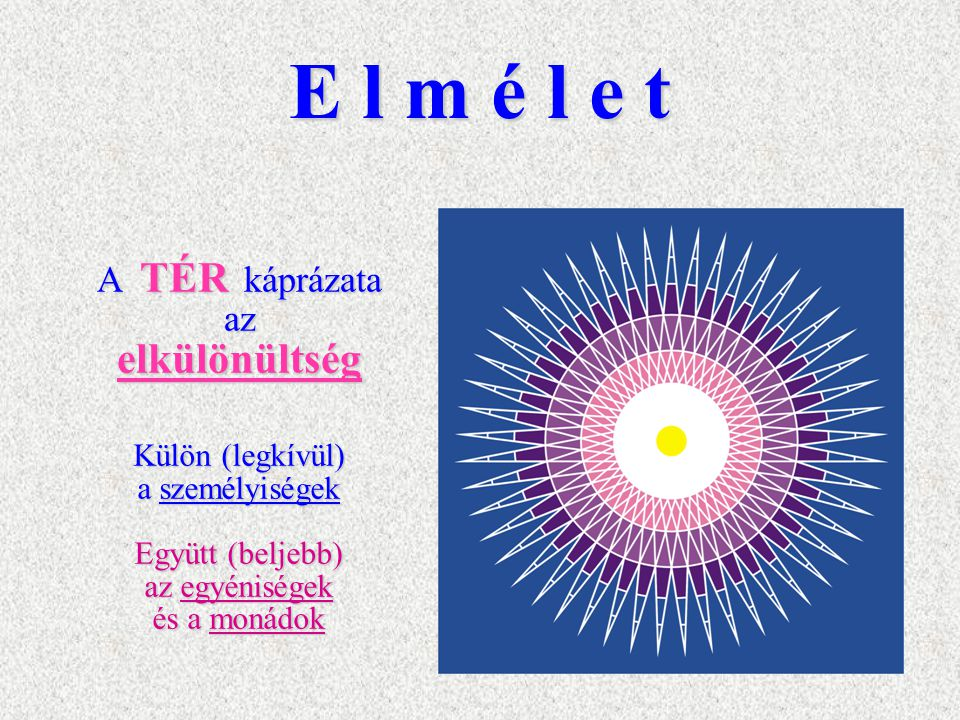 E l m é l e t Külön (legkívül) a személyiségek Együtt (beljebb) az egyéniségek és a monádok A TÉR káprázata az elkülönültség