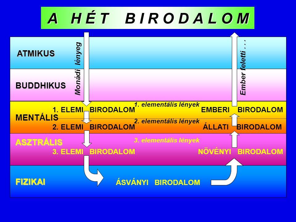 ATMIKUS BUDDHIKUS MENTÁLIS ASZTRÁLIS FIZIKAI 1. ELEMI BIRODALOM 2. ELEMI BIRODALOM 3. ELEMI BIRODALOM ÁSVÁNYI BIRODALOM NÖVÉNYI BIRODALOM 1. elementál