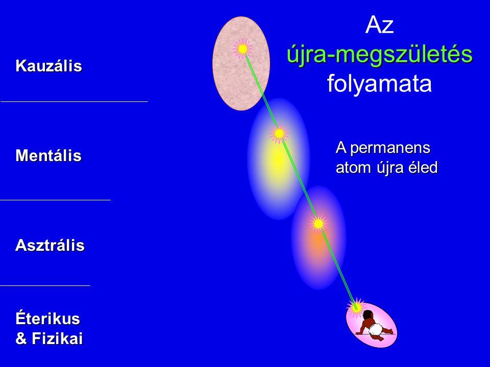 újra-megszületés Az újra-megszületés folyamata A permanens atom újra éled Kauzális Mentális Asztrális Éterikus & Fizikai
