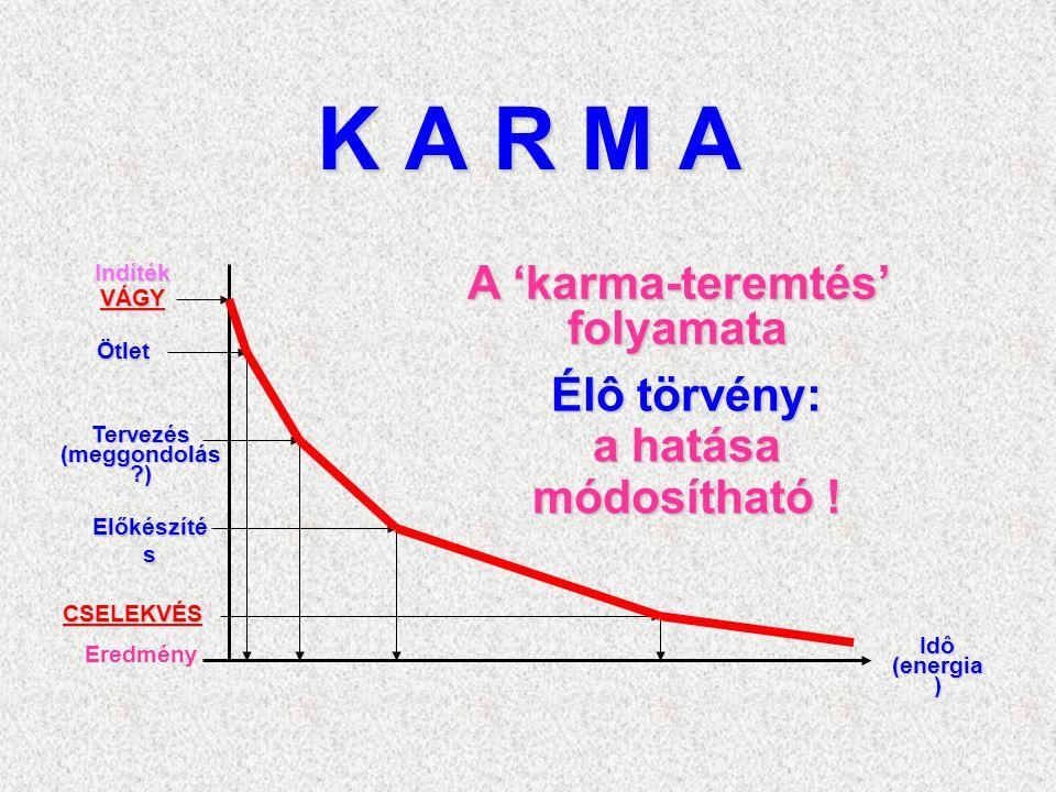 Indíték VÁGY Ötlet Tervezés (meggondolás ) Előkészíté s CSELEKVÉS Eredmény Idô (energia ) A 'karma-teremtés' folyamata Élô törvény: a hatása módosítható !