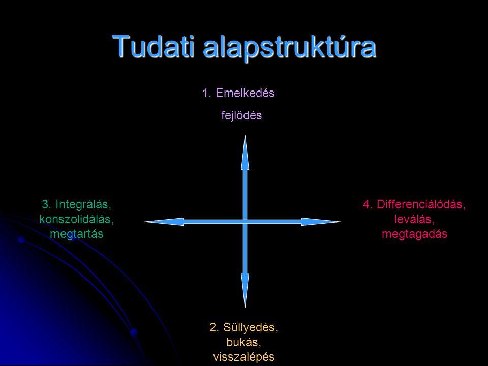 Tudati alapstruktúra 1. Emelkedés fejlődés 4. Differenciálódás, leválás, megtagadás 3. Integrálás, konszolidálás, megtartás 2. Süllyedés, bukás, vissz