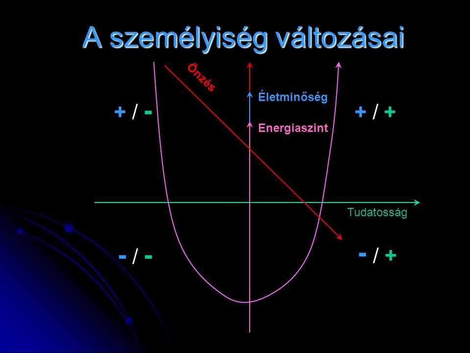 A személyiség változásai A személyiség változásai Tudatosság Életminőség Energiaszint + / -+ / - - / -- / - + / ++ / + + / -+ / - Önzés
