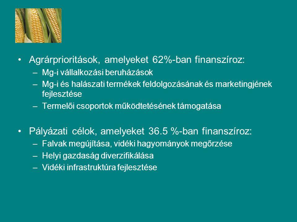 Agrárprioritások, amelyeket 62%-ban finanszíroz: –Mg-i vállalkozási beruházások –Mg-i és halászati termékek feldolgozásának és marketingjének fejlesztése –Termelői csoportok működtetésének támogatása Pályázati célok, amelyeket 36.5 %-ban finanszíroz: –Falvak megújítása, vidéki hagyományok megőrzése –Helyi gazdaság diverzifikálása –Vidéki infrastruktúra fejlesztése