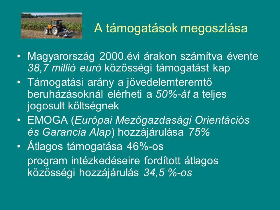 A támogatások megoszlása Magyarország 2000.évi árakon számítva évente 38,7 millió euró közösségi támogatást kap Támogatási arány a jövedelemteremtő beruházásoknál elérheti a 50%-át a teljes jogosult költségnek EMOGA (Európai Mezőgazdasági Orientációs és Garancia Alap) hozzájárulása 75% Átlagos támogatása 46%-os program intézkedéseire fordított átlagos közösségi hozzájárulás 34,5 %-os
