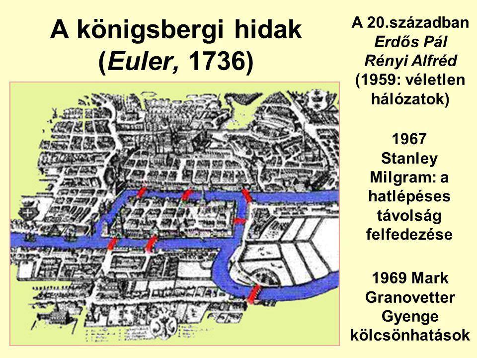 A königsbergi hidak (Euler, 1736) A 20.században Erdős Pál Rényi Alfréd (1959: véletlen hálózatok) 1967 Stanley Milgram: a hatlépéses távolság felfedezése 1969 Mark Granovetter Gyenge kölcsönhatások