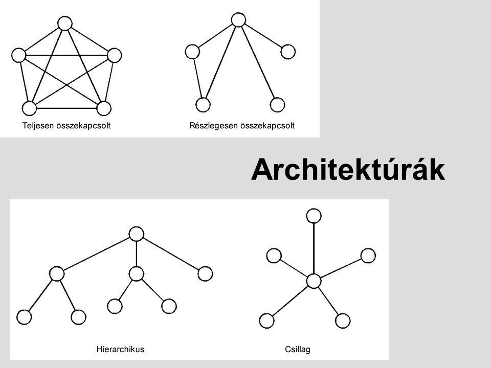 Architektúrák