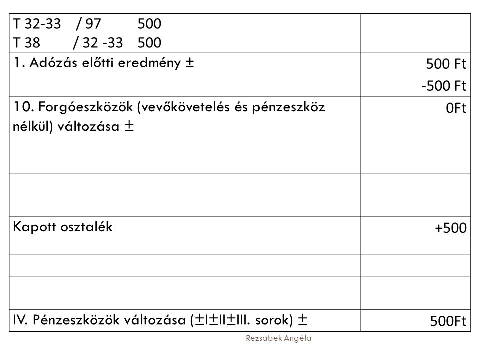 Rezsabek Angéla T 32-33 / 97 500 T 38 / 32 -33 500 1. Adózás előtti eredmény ± 500 Ft -500 Ft 10. Forgóeszközök (vevőkövetelés és pénzeszköz nélkül) v