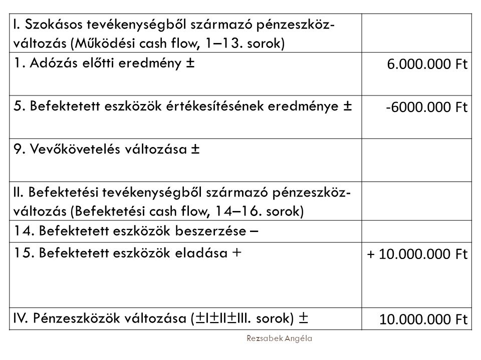 Rezsabek Angéla I. Szokásos tevékenységből származó pénzeszköz- változás (Működési cash flow, 1–13. sorok) 1. Adózás előtti eredmény ± 6.000.000 Ft 5.