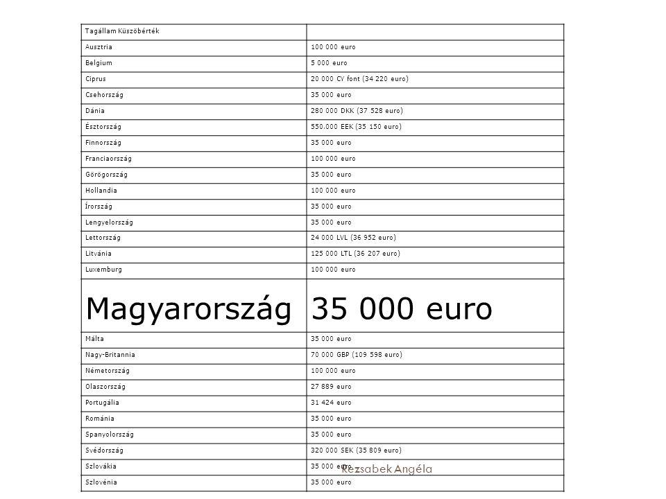 Rezsabek Angéla Tagállam Küszöbérték Ausztria100 000 euro Belgium5 000 euro Ciprus20 000 CY font (34 220 euro) Csehország35 000 euro Dánia280 000 DKK (37 528 euro) Észtország550.000 EEK (35 150 euro) Finnország35 000 euro Franciaország100 000 euro Görögország35 000 euro Hollandia100 000 euro Írország35 000 euro Lengyelország35 000 euro Lettország24 000 LVL (36 952 euro) Litvánia125 000 LTL (36 207 euro) Luxemburg100 000 euro Magyarország35 000 euro Málta35 000 euro Nagy-Britannia70 000 GBP (109 598 euro) Németország100 000 euro Olaszország27 889 euro Portugália31 424 euro Románia35 000 euro Spanyolország35 000 euro Svédország320 000 SEK (35 809 euro) Szlovákia35 000 euro Szlovénia35 000 euro