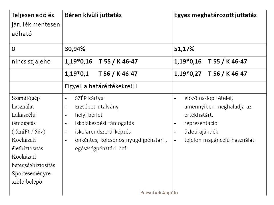 Teljesen adó és járulék mentesen adható Béren kívüli juttatásEgyes meghatározott juttatás 030,94%51,17% nincs szja,eho1,19*0,16 T 55 / K 46-47 1,19*0,