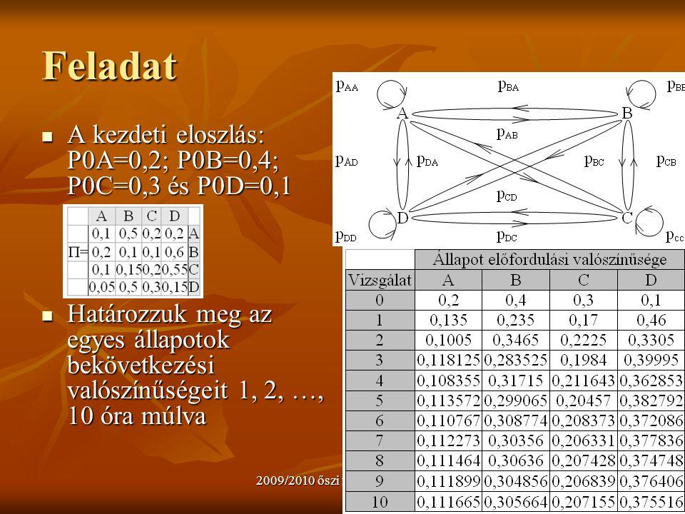 2009/2010 őszi félév 2. J.Zs.Cs.15 Feladat A kezdeti eloszlás: P0A=0,2; P0B=0,4; P0C=0,3 és P0D=0,1 A kezdeti eloszlás: P0A=0,2; P0B=0,4; P0C=0,3 és P