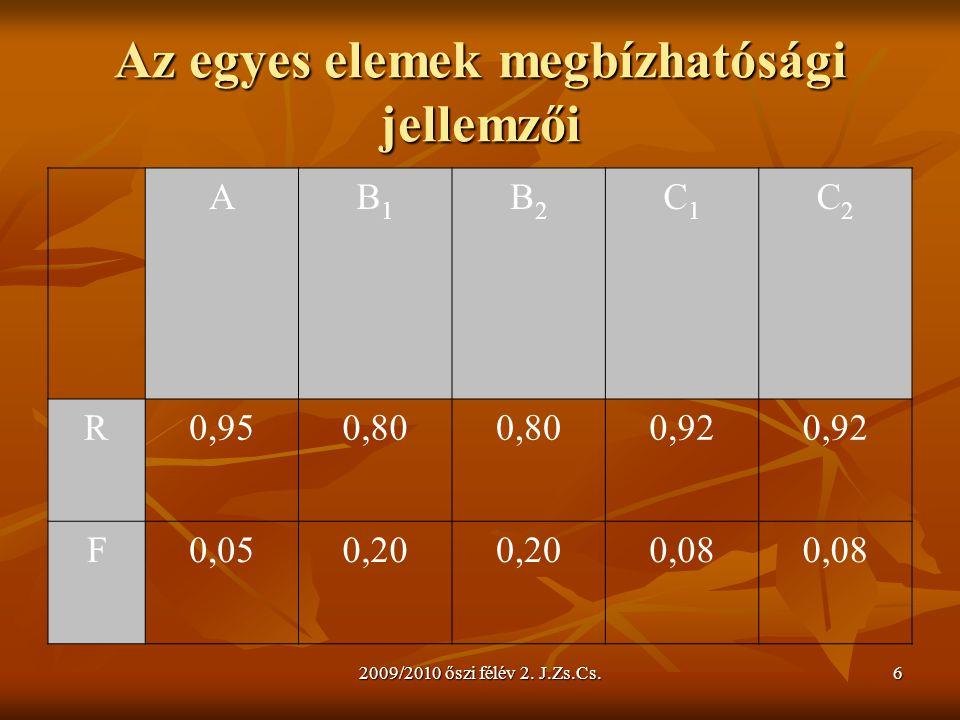 2009/2010 őszi félév 2. J.Zs.Cs.6 Az egyes elemek megbízhatósági jellemzői AB1B1 B2B2 C1C1 C2C2 R0,950,80 0,92 F0,050,20 0,08