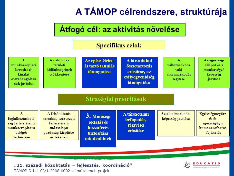 """""""21. századi közoktatás – fejlesztés, koordináció"""" TÁMOP-3.1.1-08/1-2008-0002 számú kiemelt projekt A TÁMOP célrendszere, struktúrája Specifikus célok"""