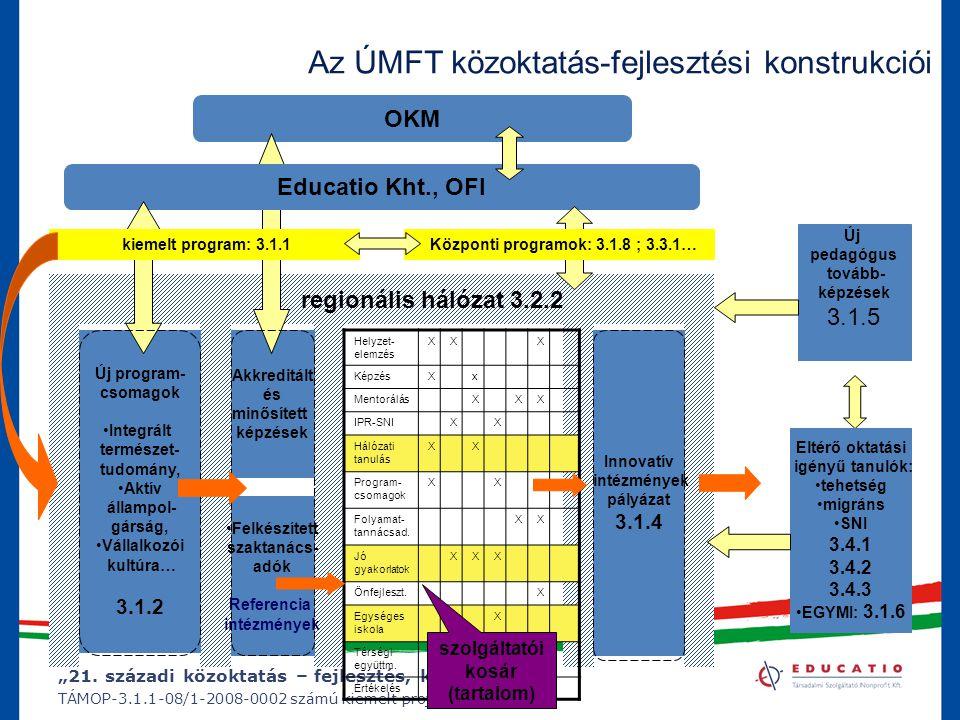 """""""21. századi közoktatás – fejlesztés, koordináció"""" TÁMOP-3.1.1-08/1-2008-0002 számú kiemelt projekt regionális hálózat 3.2.2 Új program- csomagok Inte"""