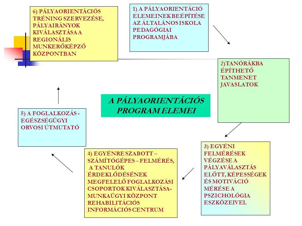 1) A PÁLYAORIENTÁCIÓ ELEMEINEK BEÉPÍTÉSE AZ ÁLTALÁNOS ISKOLA PEDAGÓGIAI PROGRAMJÁBA 3) EGYÉNI FELMÉRÉSEK VÉGZÉSE A PÁLYAVÁLASZTÁS ELŐTT, KÉPESSÉGEK ÉS MOTIVÁCIÓ MÉRÉSE A PSZICHOLÓGIA ESZKÖZEIVEL 4) EGYÉNRE SZABOTT – SZÁMÍTÓGÉPES – FELMÉRÉS, A TANULÓK ÉRDEKLŐDÉSÉNEK MEGFELELŐ FOGLALKOZÁSI CSOPORTOK KIVÁLASZTÁSA- MUNKAÜGYI KÖZPONT REHABILITÁCIÓS INFORMÁCIÓS CENTRUM 5) A FOGLALKOZÁS - EGÉSZSÉGÜGYI ORVOSI ÚTMUTATÓ 6) PÁLYAORIENTÁCIÓS TRÉNING SZERVEZÉSE, PÁLYAIRÁNYOK KIVÁLASZTÁSA A REGIONÁLIS MUNKERŐKÉPZŐ KÖZPONTBAN A PÁLYAORIENTÁCIÓS PROGRAM ELEMEI 2)TANÓRÁKBA ÉPÍTHETŐ TANMENET JAVASLATOK