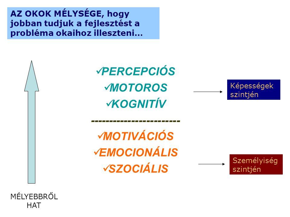 PERCEPCIÓS MOTOROS KOGNITÍV ------------------------ MOTIVÁCIÓS EMOCIONÁLIS SZOCIÁLIS Képességek szintjén Személyiség szintjén MÉLYEBBRŐL HAT AZ OKOK MÉLYSÉGE, hogy jobban tudjuk a fejlesztést a probléma okaihoz illeszteni…