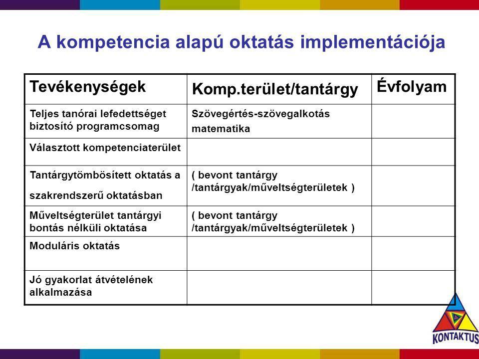 A kompetencia alapú oktatás implementációja Tevékenységek Komp.terület/tantárgy Évfolyam Teljes tanórai lefedettséget biztosító programcsomag Szövegér