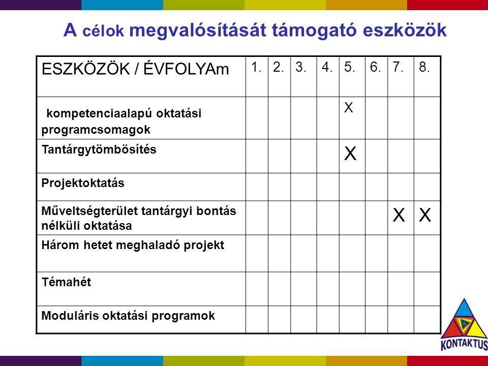 A célok megvalósítását támogató eszközök ESZKÖZÖK / ÉVFOLYAm 1.2.3.4.5.6.7.8. kompetenciaalapú oktatási programcsomagok X Tantárgytömbösítés X Projekt