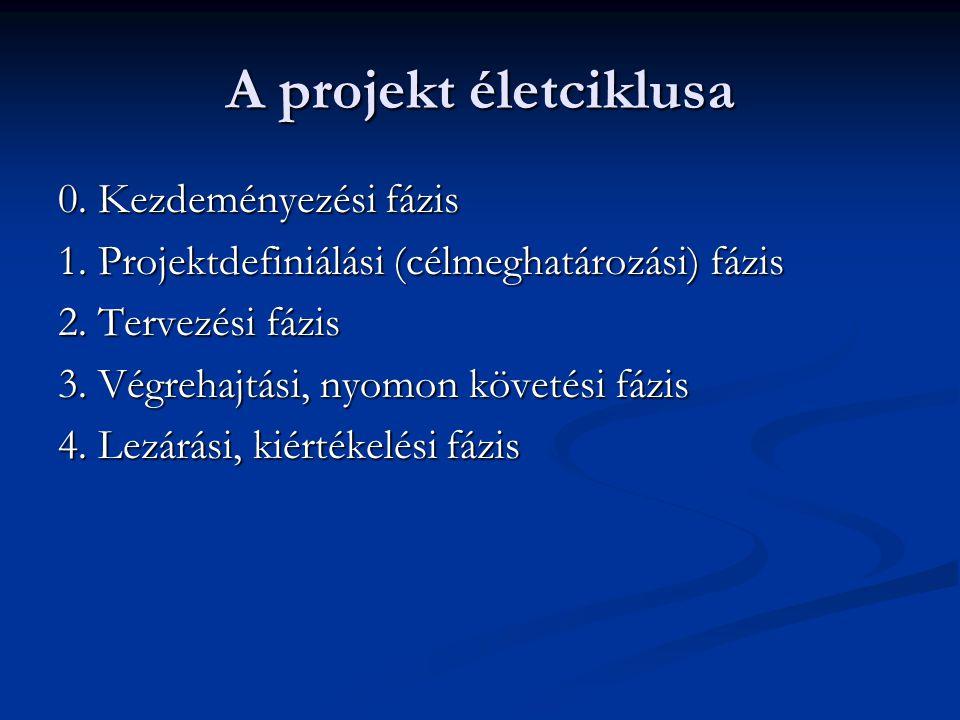 A projekt életciklusa 0.Kezdeményezési fázis 1. Projektdefiniálási (célmeghatározási) fázis 2.