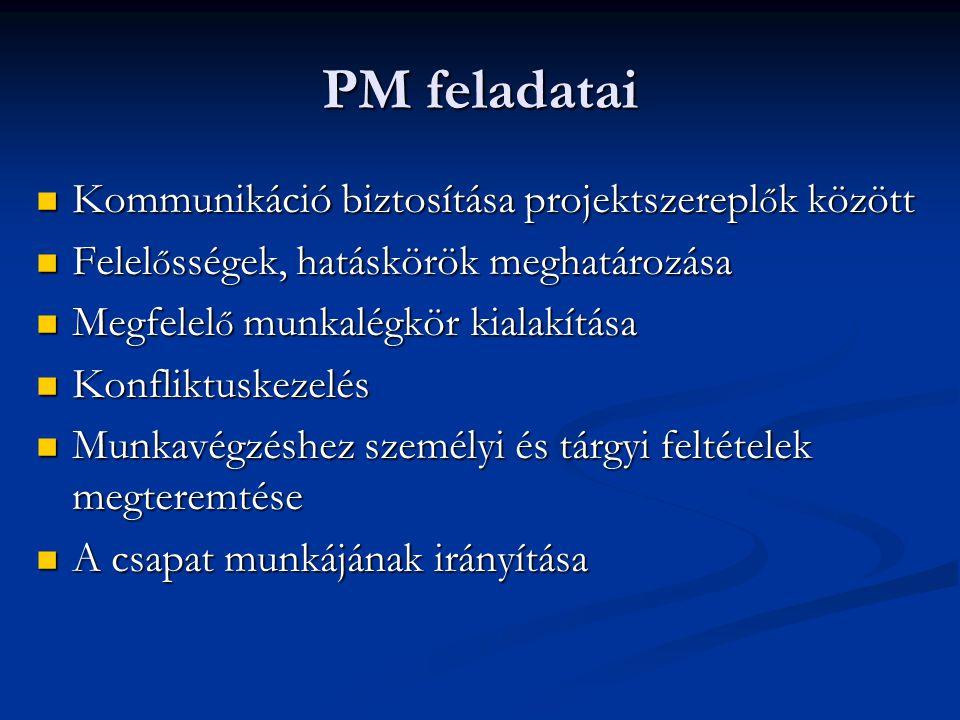 PM feladatai Kommunikáció biztosítása projektszerepl ő k között Kommunikáció biztosítása projektszerepl ő k között Felel ő sségek, hatáskörök meghatározása Felel ő sségek, hatáskörök meghatározása Megfelel ő munkalégkör kialakítása Megfelel ő munkalégkör kialakítása Konfliktuskezelés Konfliktuskezelés Munkavégzéshez személyi és tárgyi feltételek megteremtése Munkavégzéshez személyi és tárgyi feltételek megteremtése A csapat munkájának irányítása A csapat munkájának irányítása