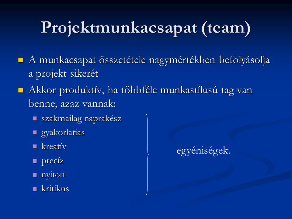 Projektmunkacsapat (team) A munkacsapat összetétele nagymértékben befolyásolja a projekt sikerét A munkacsapat összetétele nagymértékben befolyásolja a projekt sikerét Akkor produktív, ha többféle munkastílusú tag van benne, azaz vannak: Akkor produktív, ha többféle munkastílusú tag van benne, azaz vannak: szakmailag naprakész szakmailag naprakész gyakorlatias gyakorlatias kreatív kreatív precíz precíz nyitott nyitott kritikus kritikus egyéniségek.