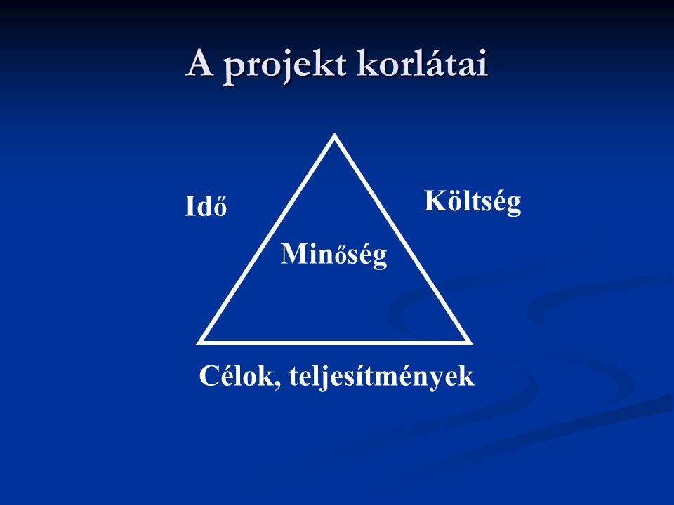 A projekt korlátai Id ő Költség Min ő ség Célok, teljesítmények