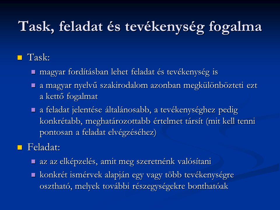 Task, feladat és tevékenység fogalma Task: Task: magyar fordításban lehet feladat és tevékenység is magyar fordításban lehet feladat és tevékenység is a magyar nyelvű szakirodalom azonban megkülönbözteti ezt a kettő fogalmat a magyar nyelvű szakirodalom azonban megkülönbözteti ezt a kettő fogalmat a feladat jelentése általánosabb, a tevékenységhez pedig konkrétabb, meghatározottabb értelmet társít (mit kell tenni pontosan a feladat elvégzéséhez) a feladat jelentése általánosabb, a tevékenységhez pedig konkrétabb, meghatározottabb értelmet társít (mit kell tenni pontosan a feladat elvégzéséhez) Feladat: Feladat: az az elképzelés, amit meg szeretnénk valósítani az az elképzelés, amit meg szeretnénk valósítani konkrét ismérvek alapján egy vagy több tevékenységre osztható, melyek további részegységekre bonthatóak konkrét ismérvek alapján egy vagy több tevékenységre osztható, melyek további részegységekre bonthatóak