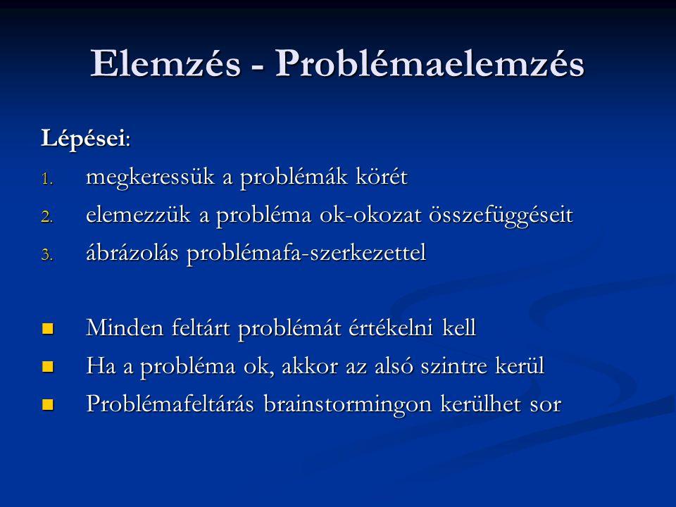 Elemzés - Problémaelemzés Lépései: 1.megkeressük a problémák körét 2.