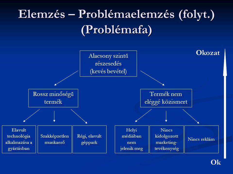 Elemzés – Célok meghatározása A problémafa valamely fennálló helyzet negatív aspektusait mutatja be  a célok elemzése a kívánatos jövőbeli helyzet pozitív aspektusait mutatja meg A problémafa valamely fennálló helyzet negatív aspektusait mutatja be  a célok elemzése a kívánatos jövőbeli helyzet pozitív aspektusait mutatja meg Magába foglalja a problémák célok formájában történ ő újrafogalmazását  célfa (problémafa tükörképe) Magába foglalja a problémák célok formájában történ ő újrafogalmazását  célfa (problémafa tükörképe) Az ok-okozati viszonyt az eszközök és célok viszonya váltja fel Az ok-okozati viszonyt az eszközök és célok viszonya váltja fel A hasonló területekhez kapcsolódó célok csoportosítva, közös név alatt szerepelnek A hasonló területekhez kapcsolódó célok csoportosítva, közös név alatt szerepelnek