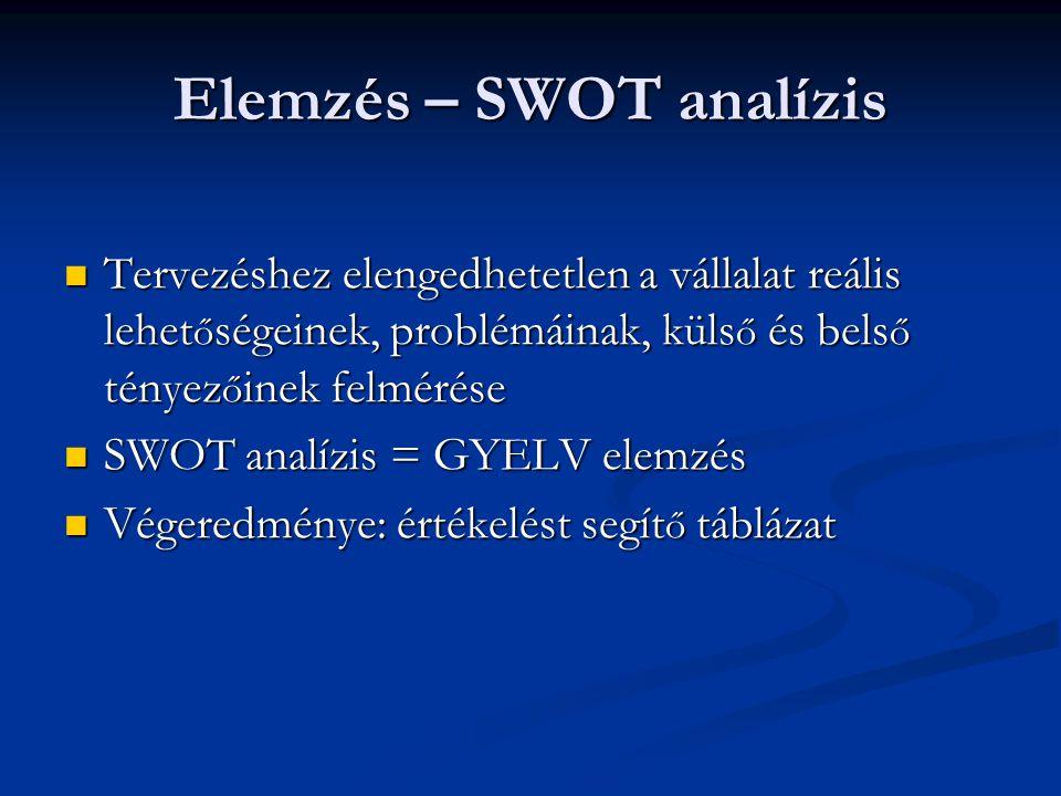Elemzés – SWOT analízis Tervezéshez elengedhetetlen a vállalat reális lehet ő ségeinek, problémáinak, küls ő és bels ő tényez ő inek felmérése Tervezéshez elengedhetetlen a vállalat reális lehet ő ségeinek, problémáinak, küls ő és bels ő tényez ő inek felmérése SWOT analízis = GYELV elemzés SWOT analízis = GYELV elemzés Végeredménye: értékelést segít ő táblázat Végeredménye: értékelést segít ő táblázat