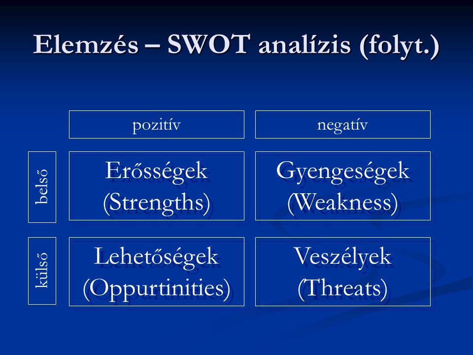 Elemzés – SWOT analízis (folyt.) pozitívnegatív bels ő küls ő Er ő sségek (Strengths) Er ő sségek (Strengths) Lehet ő ségek (Oppurtinities) Lehet ő ségek (Oppurtinities) Gyengeségek (Weakness) Gyengeségek (Weakness) Veszélyek (Threats) Veszélyek (Threats)
