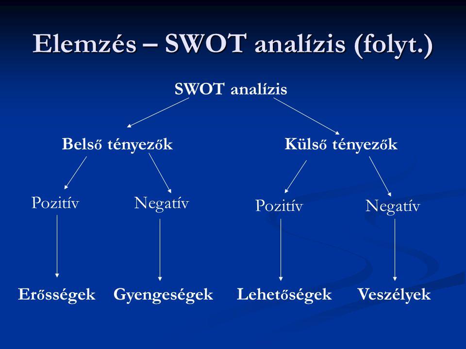 Elemzés – SWOT analízis (folyt.) SWOT analízis Bels ő tényez ő kKüls ő tényez ő k Pozitív Negatív Er ő sségekLehet ő ségekGyengeségekVeszélyek