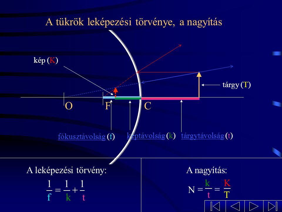 A homorú tükör képalkotása a kétszeres fókusztávolságon kívül elhelyezett tárgyról A keletkezett kép:fordított állású kicsinyített valódi CF O