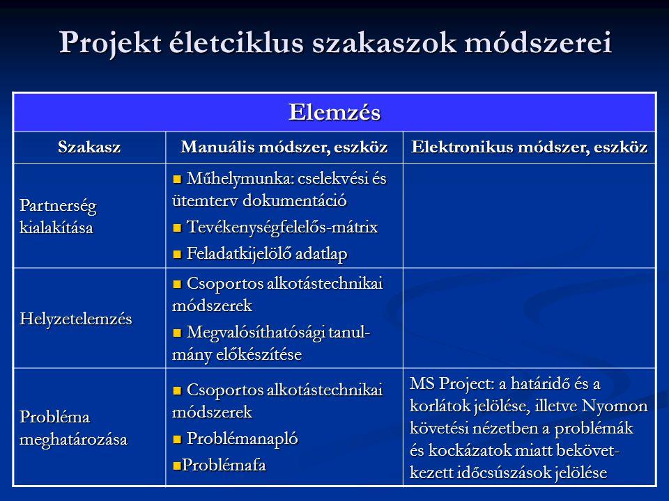 Projekt életciklus szakaszok módszerei Elemzés Szakasz Manuális módszer, eszköz Elektronikus módszer, eszköz Partnerség kialakítása M ű helymunka: cse