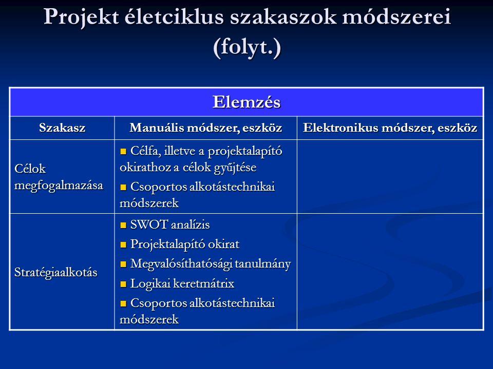 Projekt életciklus szakaszok módszerei (folyt.) Tervezés Szakasz Manuális módszer, eszköz Elektronikus módszer, eszköz Tevékenységek tervezése Cselekvési és ütemterv dokumentáció Cselekvési és ütemterv dokumentáció Tevékenységfelel ő s mátrix Tevékenységfelel ő s mátrix Feladatkijelöl ő adatlap Feladatkijelöl ő adatlap WBS szerkezet kialakítása WBS szerkezet kialakítása Logikai keretmátrix Logikai keretmátrix MS Project: tevékenységek felvitele Gantt- diagramba és WBS szerkezet kialakítása A tevékenységek és az erőforrások hozzárendelése után Gantt-diagramban a Tevékenység kihasználtsága lapon láthatóak a hozzárendelések, valamint a Jelentésekben kérdezhető le a Feladatlista és a Munkaterhelés Id ő ütemezés Hálótervezés Hálótervezés Gantt-diagram Gantt-diagram Hisztogram Hisztogram MS Projekt: Hálódiagram ill.