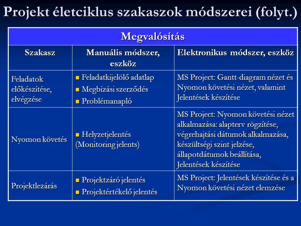 Projekt életciklus szakaszok módszerei (folyt.) Megvalósítás Szakasz Manuális módszer, eszköz Elektronikus módszer, eszköz Feladatok előkészítése, elv