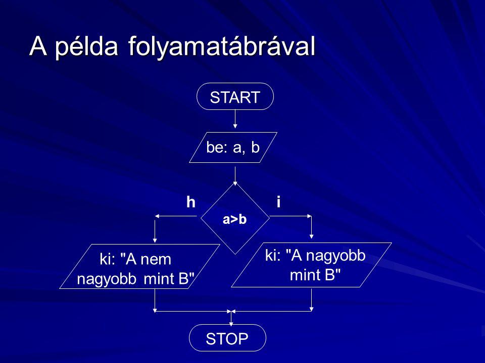 A példa folyamatábrával START be: a, b a>b ih ki: A nem nagyobb mint B STOP ki: A nagyobb mint B