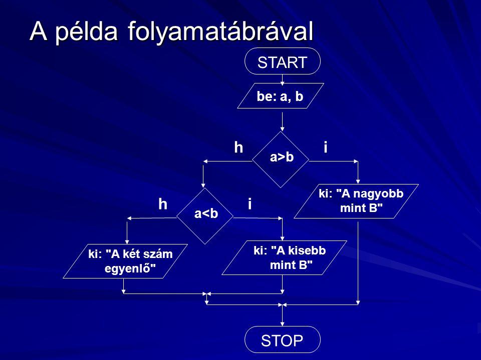 A példa folyamatábrával START be: a, b a>b ih STOP ki: A nagyobb mint B a<b ih ki: A két szám egyenlő ki: A kisebb mint B