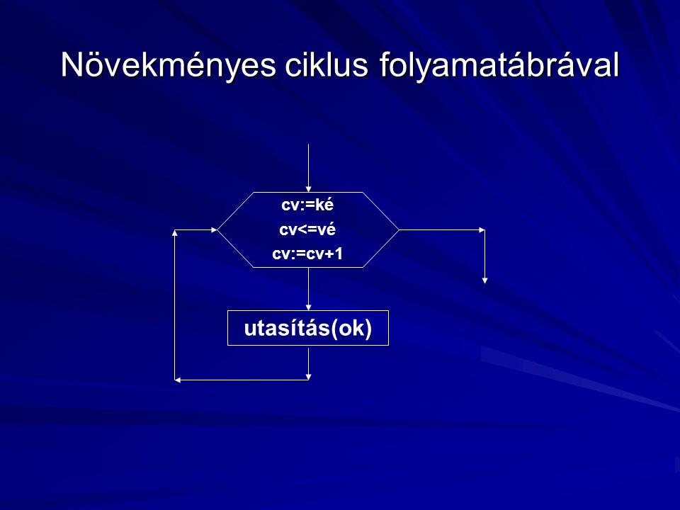 Növekményes ciklus folyamatábrával cv:=ké cv<=vé cv:=cv+1 utasítás(ok)