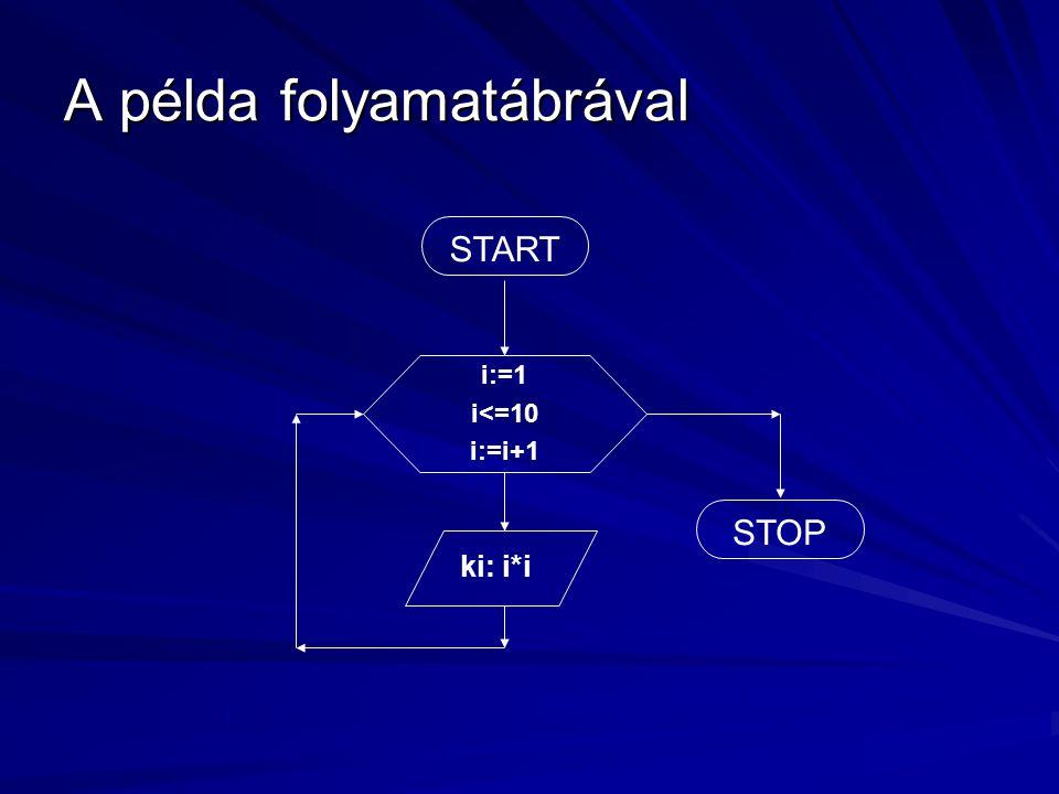 A példa folyamatábrával START i:=1 i<=10 i:=i+1 ki: i*i STOP