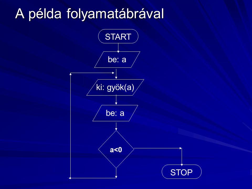 A példa folyamatábrával START a<0 be: a ki: gyök(a) be: a STOP